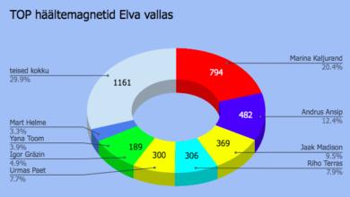 Photo of Postitust muudetud: Europarlamendi valimised Elvas koos e-häältega võitsid sotsid