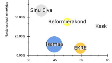Photo of Valimisnimekirjade demograafiline analüüs